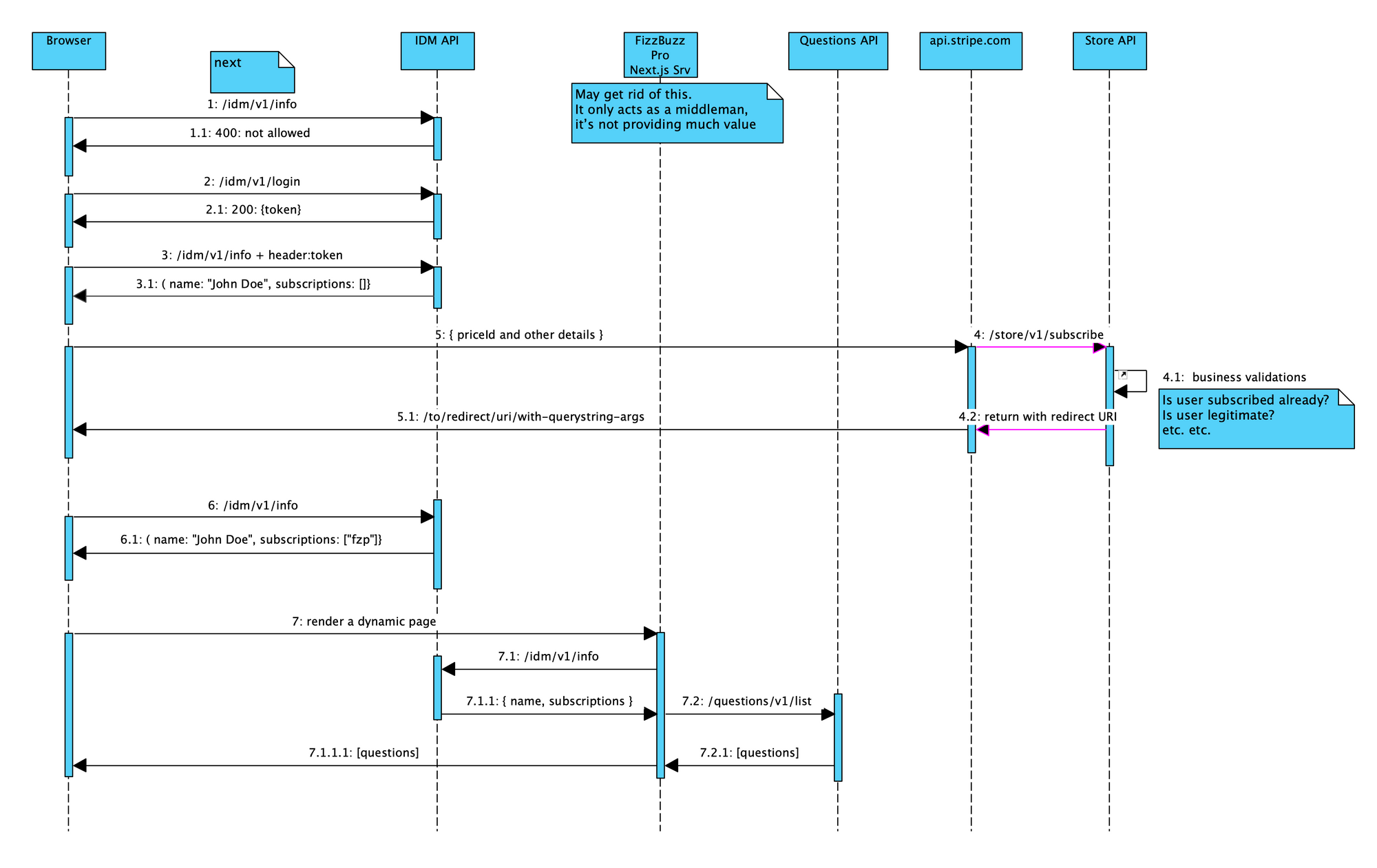 FizzBuzz Pro Subscription Sequence Diagram